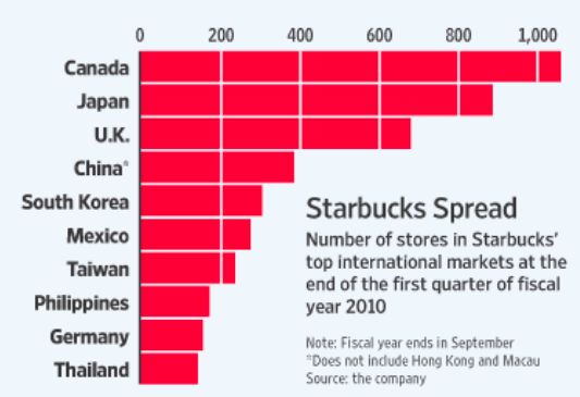 the expansion of starbucks into the tea market and its consequences World's largest starbucks starbucks' expansion into third providing the most comprehensive and up-to-date information and analysis of the coffee market.